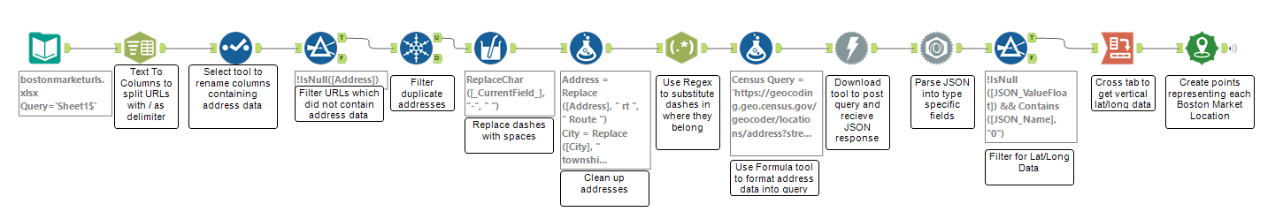 Alteryx workflow that converts a list of URLs containing address data to spatial points