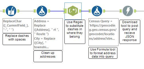 Alteryx workflow that cleans dash delimited address data and prepares it for geocoding