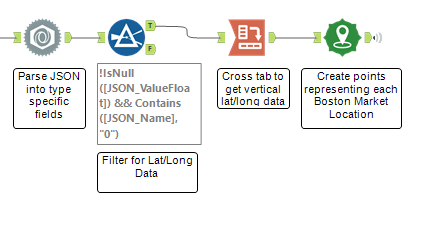 Alteryx workflow that converts JSON data containing lat/long points into spatial points