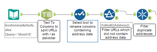 Alteryx workflow that splits URLS into their component parts and filters for address information
